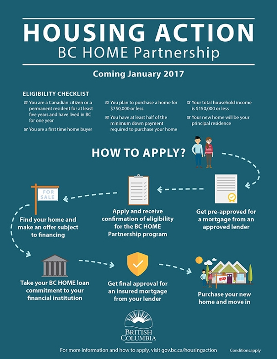 BC Home Partnership Program Infographic